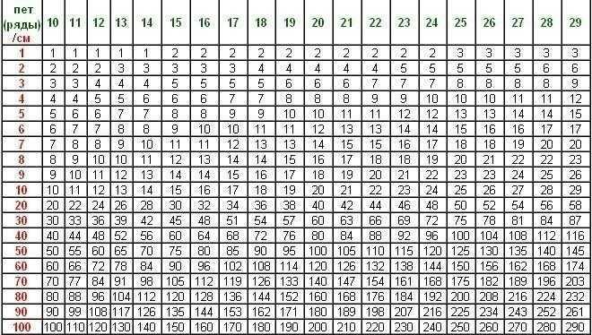 Таблица расчета плотности петель