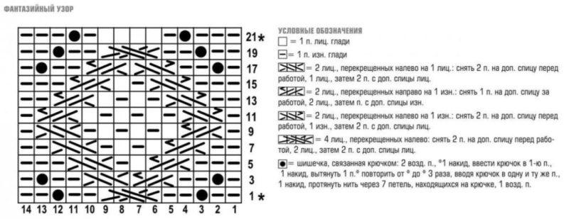 Условные обозначения на схемах для вязания спицами