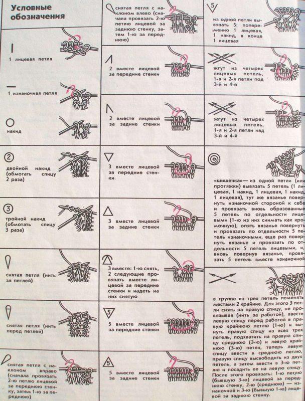 Условные обозначения на схемах для вязания спицами. Что они значат и как их понять
