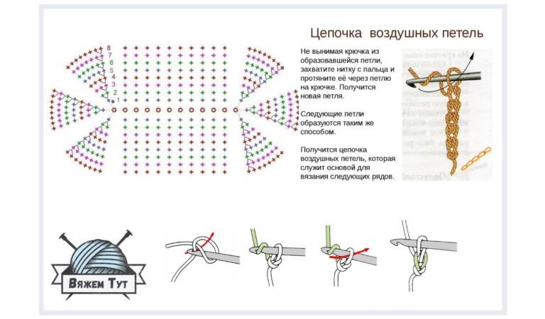 Как рассчитать длину начальной цепочки из воздушных петель