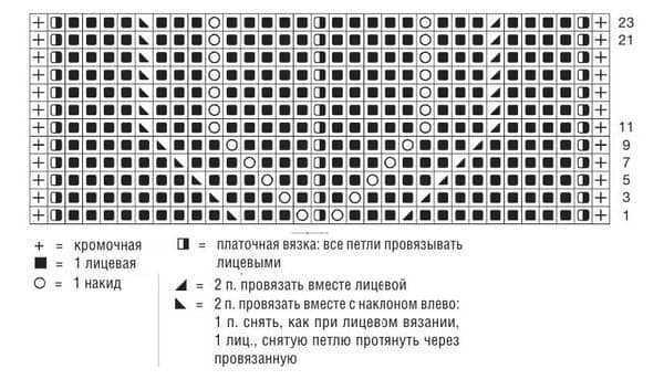 Схема ажурного узора для вязания шалевого воротника