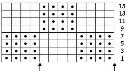 Итак, схема одного из самых простых рисунков. Лицевые петли - пустая клеточка, изнаночные - точка. Вертикальные номера только нечетные, то есть четные ряды вяжутся по рисунку. Раппорт обозначен стрелочками и составляет 8 петель в ширину.  При вязании первого ряда нужно провязать 4 изнаночные и 4 лицевые, и повторять эти 8 петель на всю ширину ряда. Закончить нужно четырьмя изнаночными. Значит, чтобы так получилось, набор должен быть кратно 8 плюс 4 петли, про которые обычно в расчетах говорится - 4 петли для симметрии. Эти 4 петли вяжутся только раз, в конце ряда. После того, как вязание повернуто, второй ряд нужно вязать по рисунку - то есть что видите, то и вяжите.